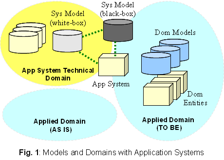 models-domains-application-systems