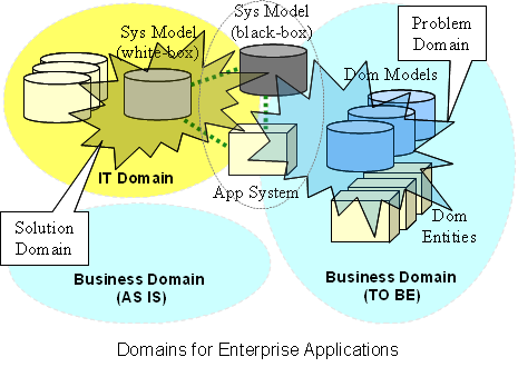Domains for Enterprise Applications