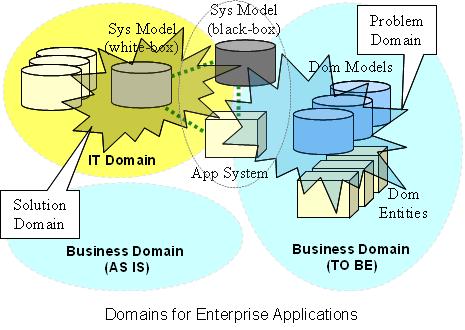 Domains for Enterprise Applications