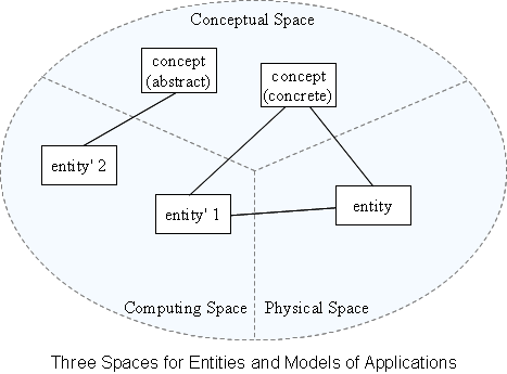 Three Spaces for Entities and Models of Applications