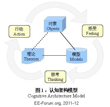 ty-cognitive-auchitecture-model