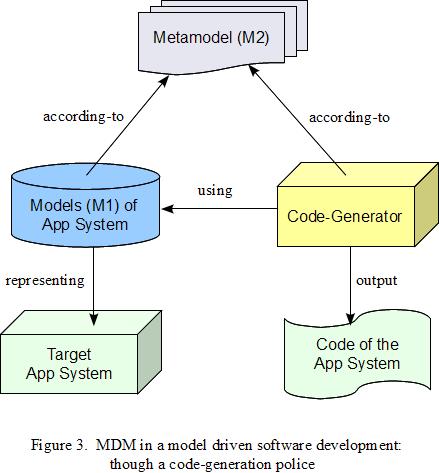 f3-mdm-code-gen