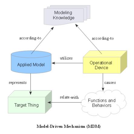 Model-Driven Mechanism (MDM)