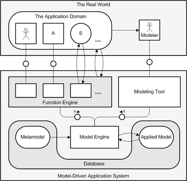 An FMC Block Diagram Model of MDApp – THINK IN MODELSTHINK IN MODELS - WordPress.com