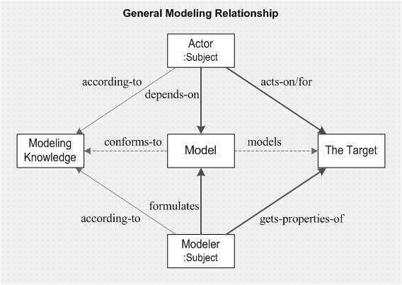 General-Modeling-Relationship